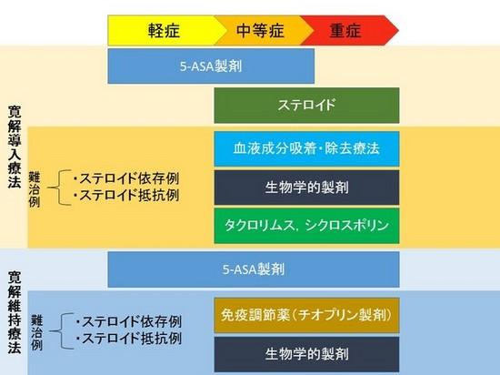 3潰瘍性大腸炎について.jpgのサムネイル画像