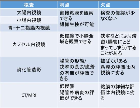 クローン病3.png